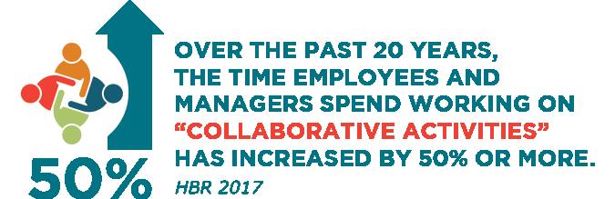 50 % collaboration