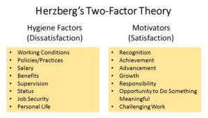 Herzberg Team Motivation