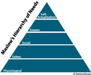 Maslow - Team motivation lies in establishing purpose.